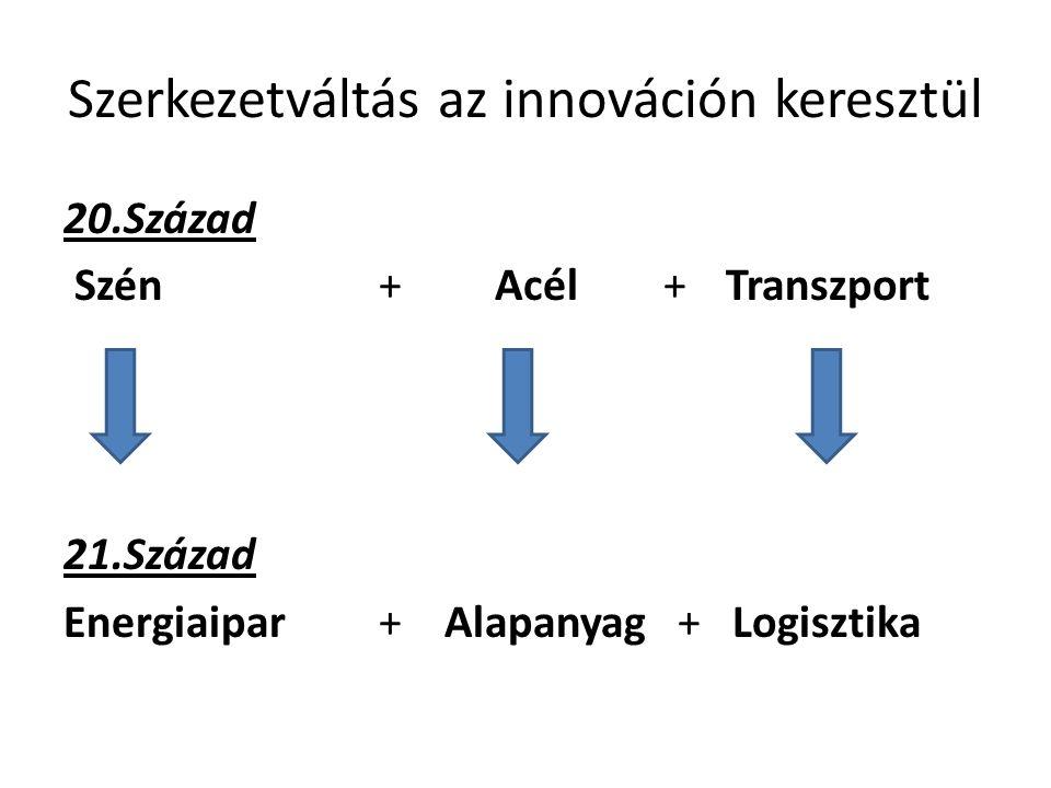 Szerkezetváltás az innováción keresztül 20.Század Szén + Acél + Transzport 21.Század Energiaipar + Alapanyag + Logisztika