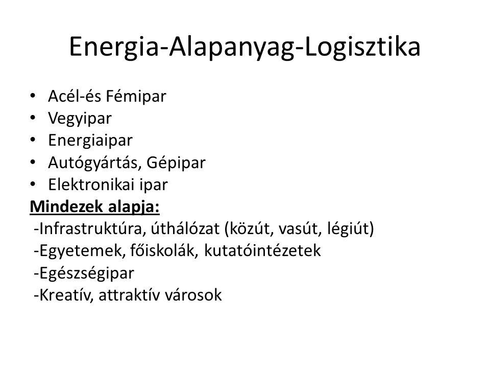 Energia-Alapanyag-Logisztika Acél-és Fémipar Vegyipar Energiaipar Autógyártás, Gépipar Elektronikai ipar Mindezek alapja: -Infrastruktúra, úthálózat (