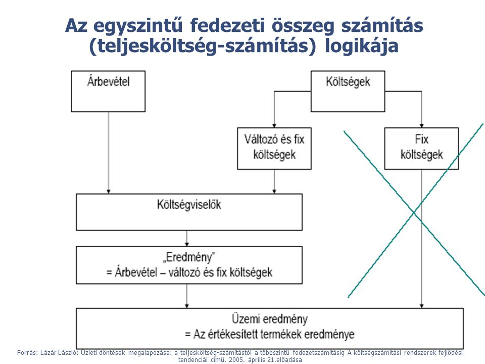 © Az egyszintű fedezeti összeg számítás (teljesköltség-számítás) logikája Forrás: Lázár László: Üzleti döntések megalapozása: a teljesköltség-számítás