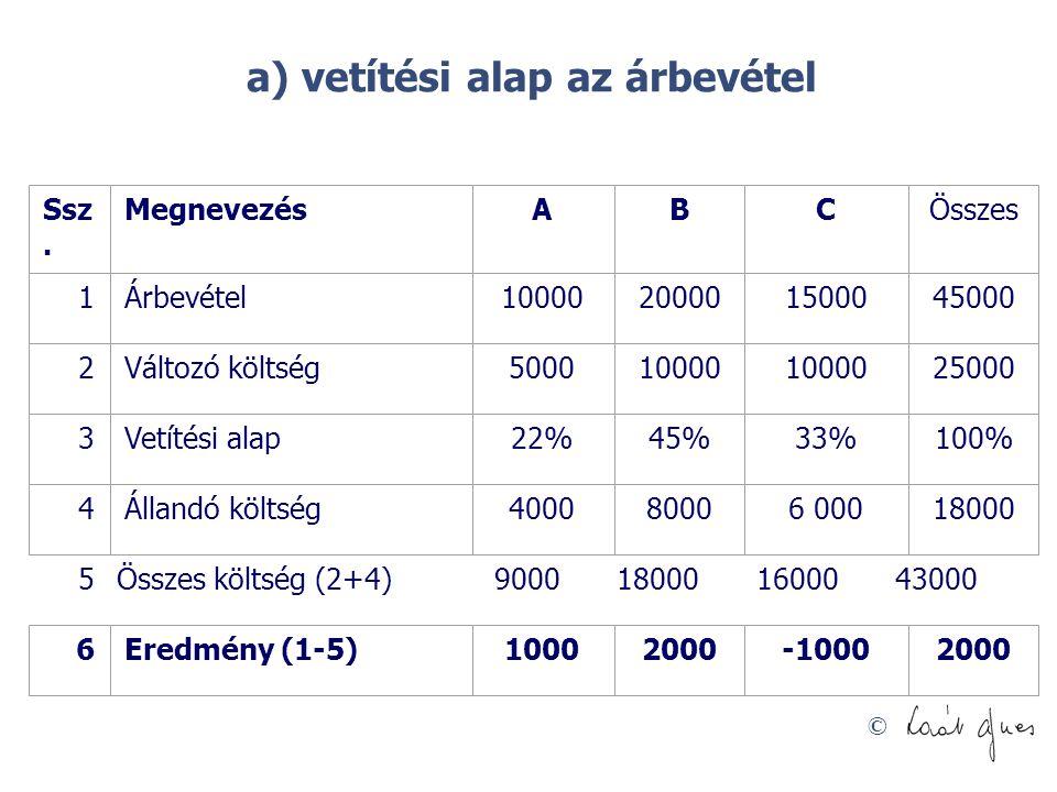© a) vetítési alap az árbevétel 5Összes költség (2+4)9000180001600043000 Ssz. MegnevezésABCÖsszes 1Árbevétel10000200001500045000 2Változó költség50001