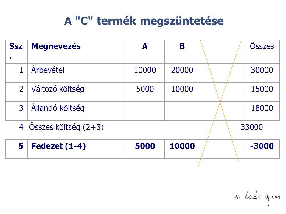 © A C termék megszüntetése 4Összes költség (2+3) 33000 Ssz.