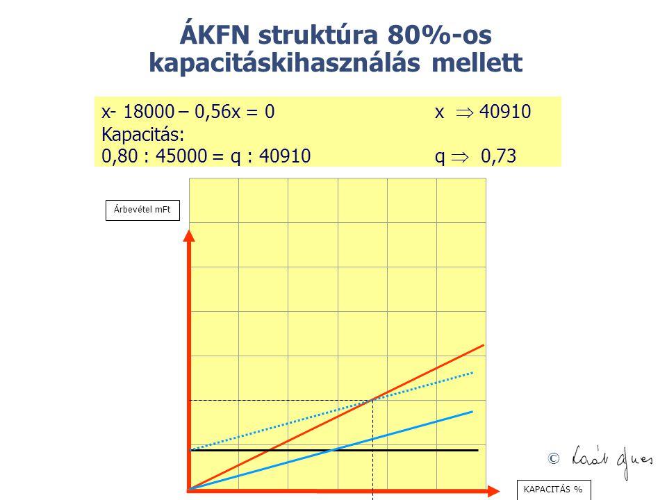 © ÁKFN struktúra 80%-os kapacitáskihasználás mellett x- 18000 – 0,56x = 0x  40910 Kapacitás: 0,80 : 45000 = q : 40910q  0,73 Árbevétel mFt KAPACITÁS
