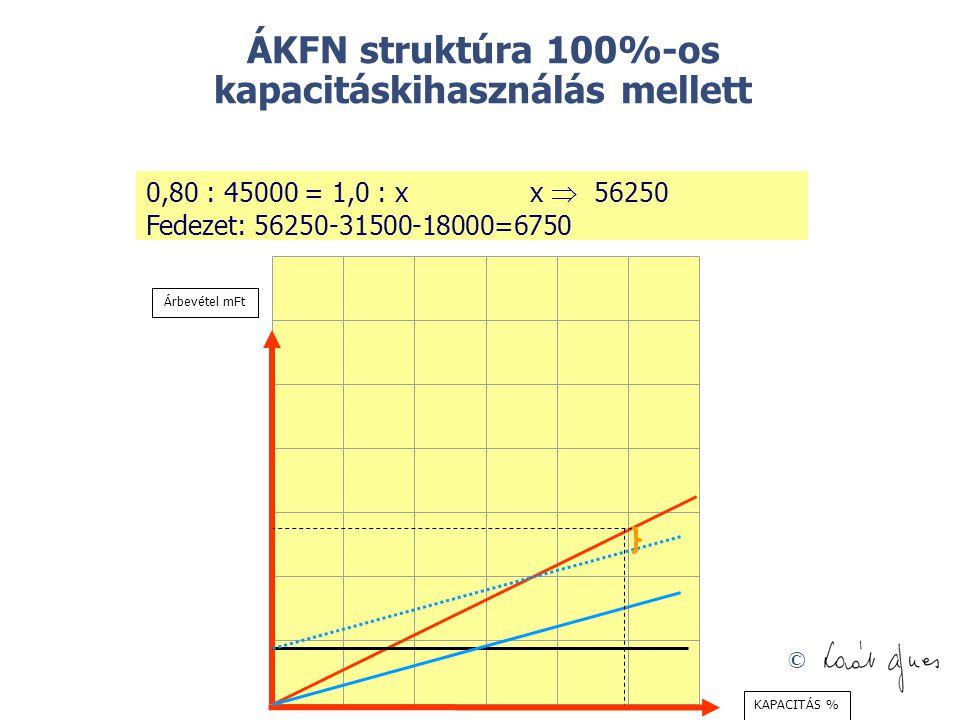© ÁKFN struktúra 100%-os kapacitáskihasználás mellett 0,80 : 45000 = 1,0 : xx  56250 Fedezet: 56250-31500-18000=6750 Árbevétel mFt KAPACITÁS %