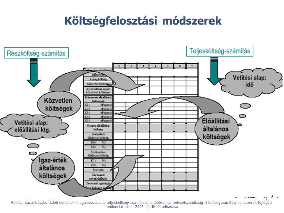 © Költségfelosztási módszerek Forrás: Lázár László: Üzleti döntések megalapozása: a teljesköltség-számítástól a többszintű fedezetszámításig A költség