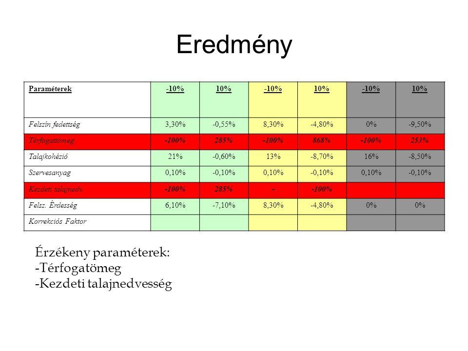 Eredmény Paraméterek-10%10%-10%10%-10%10% Felszín fedettség3,30%-0,55%8,30%-4,80%0%-9,50% Térfogattömeg-100%285%-100%868%-100%253% Talajkohézió21%-0,60%13%-8,70%16%-8,50% Szervesanyag0,10%-0,10%0,10%-0,10%0,10%-0,10% Kezdeti talajnedv.-100%285%--100% Felsz.