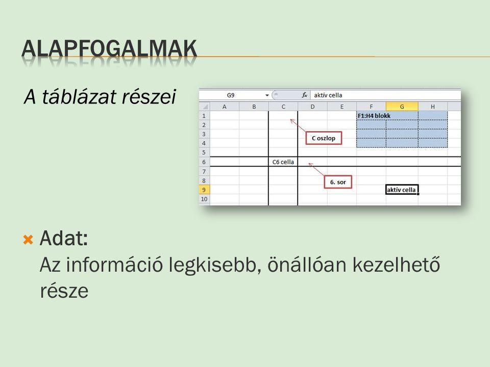  Adat: Az információ legkisebb, önállóan kezelhető része A táblázat részei
