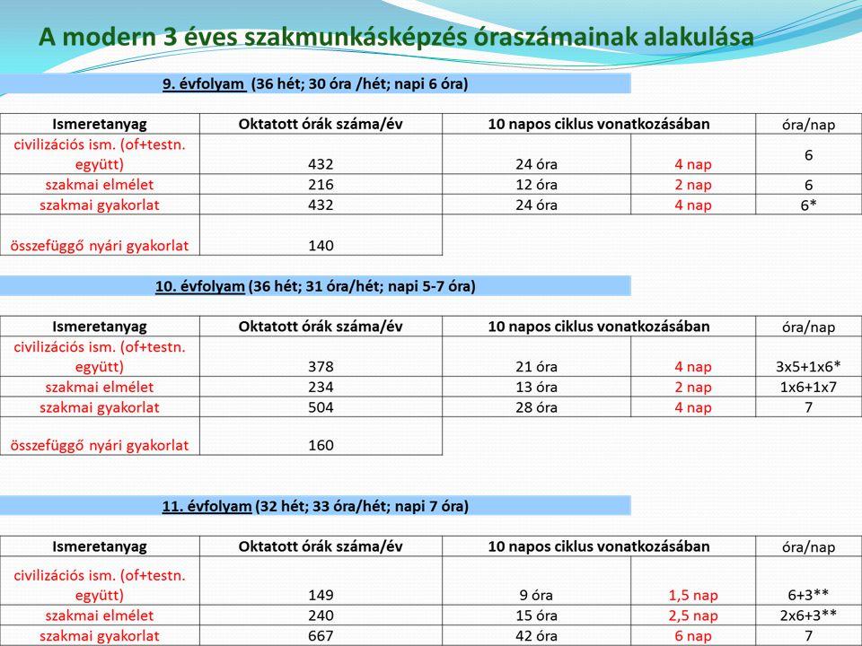 A szakmai dokumentációk felülvizsgálata 2014. 07. 12.Pális Ferenc szakképzési vezető