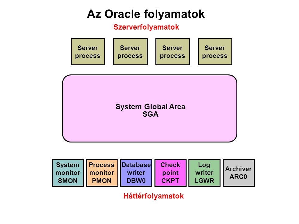 Az Oracle folyamatok System monitor SMON Database writer DBW0 Check point CKPT Log writer LGWR Process monitor PMON Archiver ARC0 Server process Serve