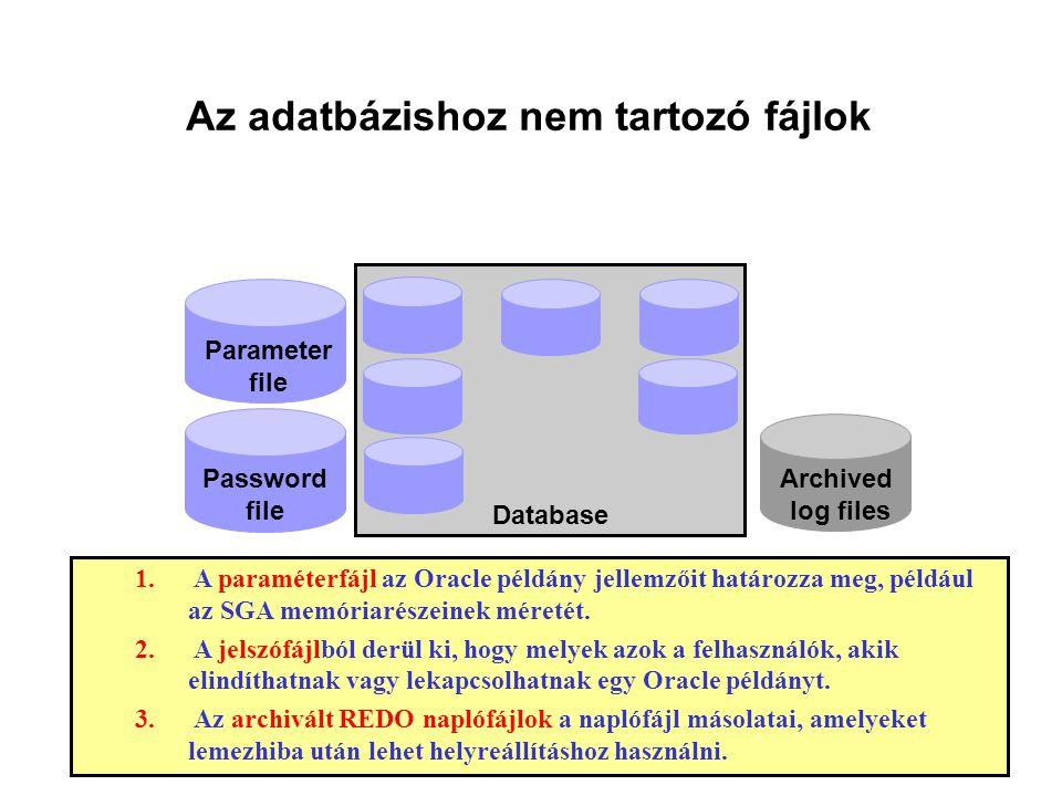 Az adatbázishoz nem tartozó fájlok Archived log files Parameter file Password file Database 1.