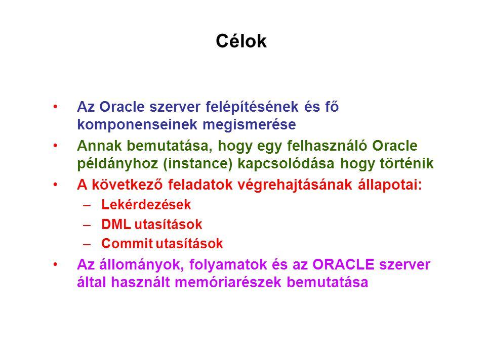 Célok Az Oracle szerver felépítésének és fő komponenseinek megismerése Annak bemutatása, hogy egy felhasználó Oracle példányhoz (instance) kapcsolódása hogy történik A következő feladatok végrehajtásának állapotai: –Lekérdezések –DML utasítások –Commit utasítások Az állományok, folyamatok és az ORACLE szerver által használt memóriarészek bemutatása