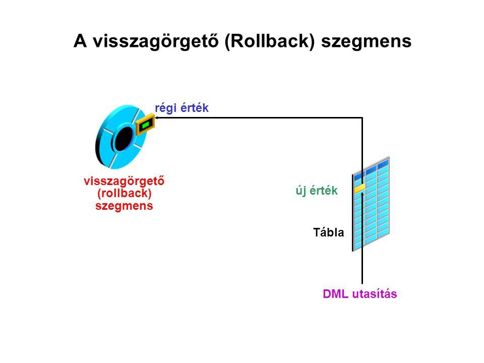 A visszagörgető (Rollback) szegmens DML utasítás régi érték új érték visszagörgető (rollback) szegmens Tábla
