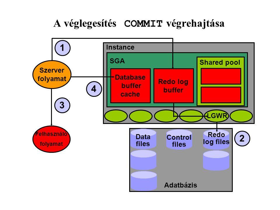 A véglegesítés COMMIT végrehajtása 1 3 4 Instance SGA Redo log buffer Database buffer cache Shared pool LGWR 2 Felhasználó folyamat Szerver folyamat Adatbázis Data files Control files Redo log files
