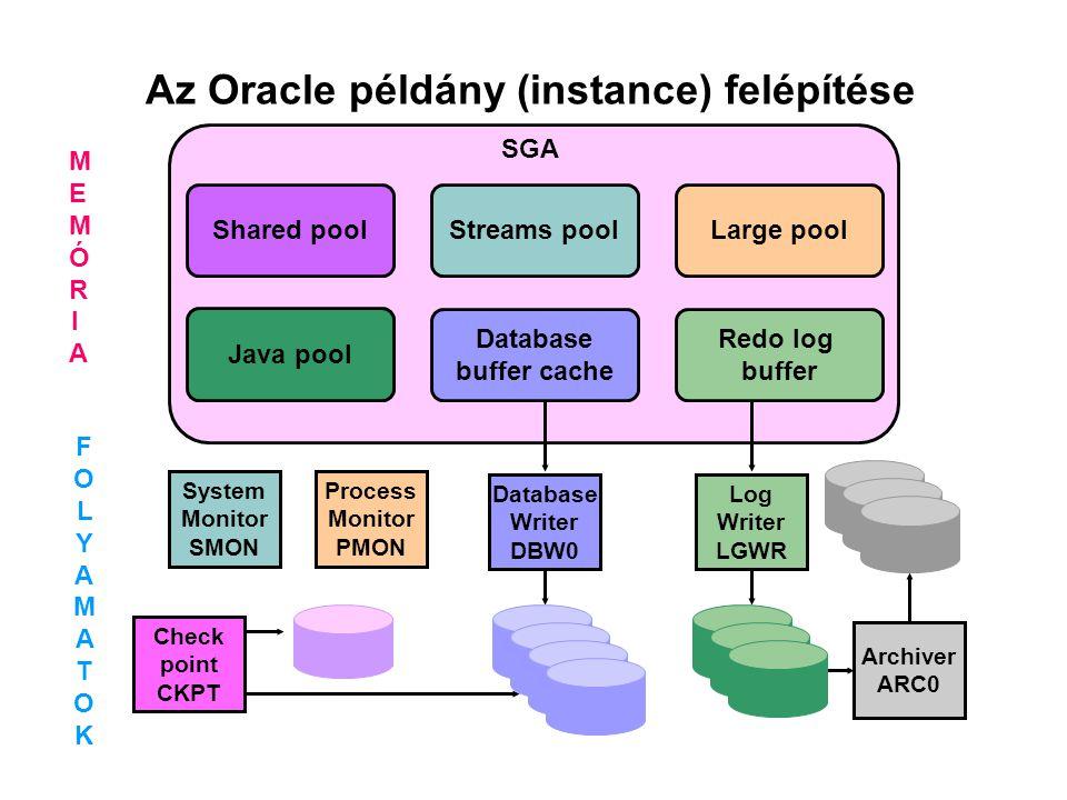 Az Oracle memóriakezelése Java pool Database buffer cache Redo log buffer Shared pool Large pool SGA Streams pool Server process 1 PGA Server process 2 PGA Back- ground process PGA