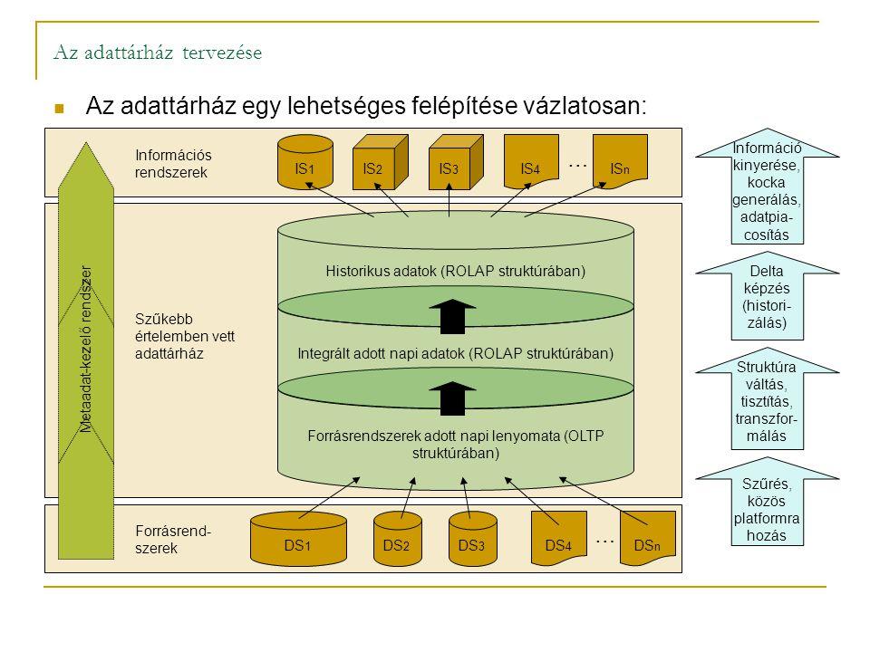 Az adattárház egy lehetséges felépítése vázlatosan: Az adattárház tervezése Forrásrend- szerek Információs rendszerek Szűkebb értelemben vett adattárh