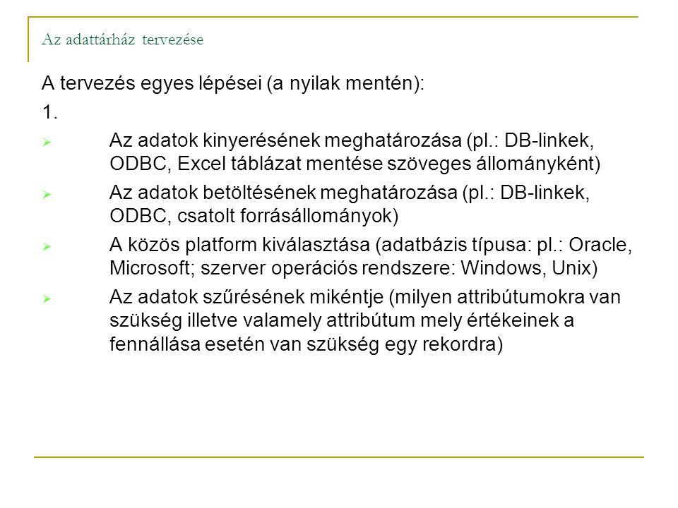 A tervezés egyes lépései (a nyilak mentén): 1.  Az adatok kinyerésének meghatározása (pl.: DB-linkek, ODBC,Excel táblázat mentése szöveges állományké