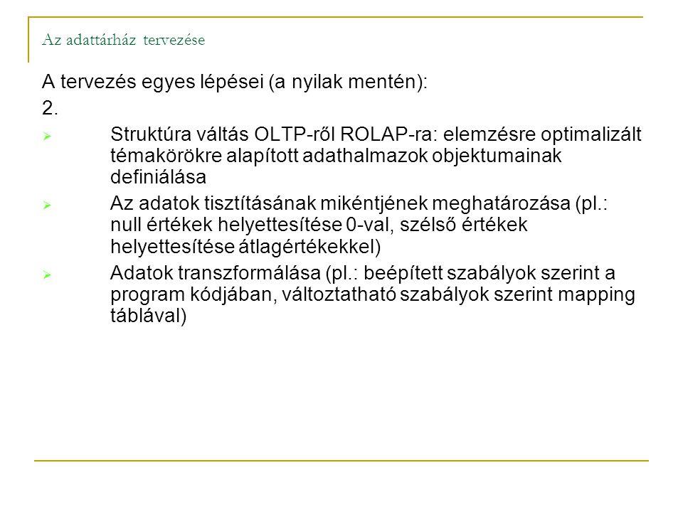 A tervezés egyes lépései (a nyilak mentén): 2.  Struktúra váltás OLTP-ről ROLAP-ra: elemzésre optimalizált témakörökre alapított adathalmazok objektu
