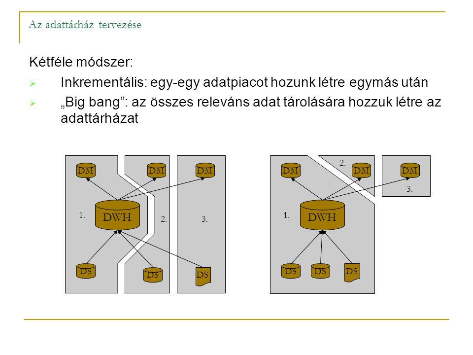"""Kétféle módszer:  Inkrementális: egy-egy adatpiacot hozunk létre egymás után  """"Big bang"""": az összes releváns adat tárolására hozzuk létre az adattár"""