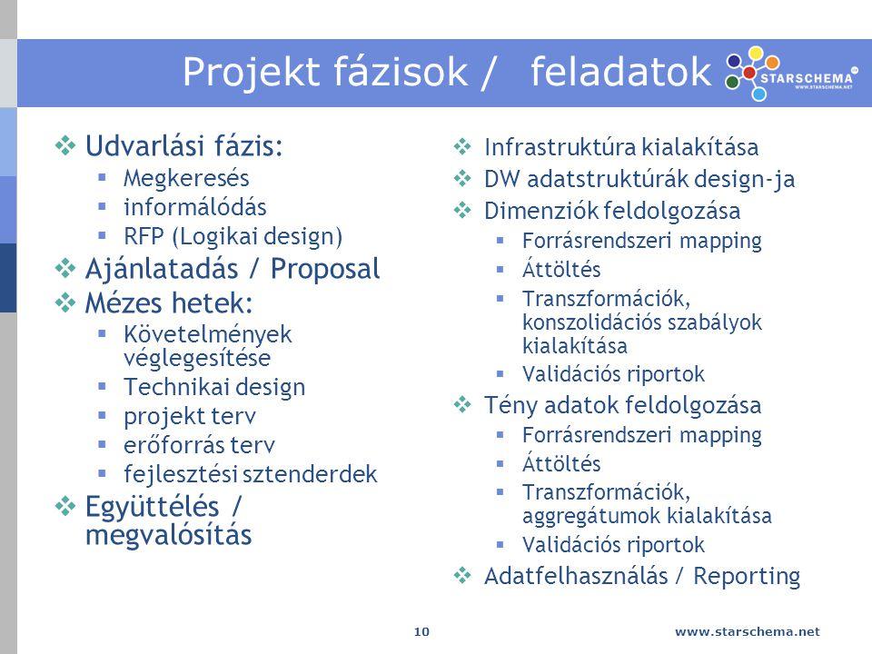 www.starschema.net 10 Projekt fázisok / feladatok  Udvarlási fázis:  Megkeresés  informálódás  RFP (Logikai design)  Ajánlatadás / Proposal  Mézes hetek:  Követelmények véglegesítése  Technikai design  projekt terv  erőforrás terv  fejlesztési sztenderdek  Együttélés / megvalósítás  Infrastruktúra kialakítása  DW adatstruktúrák design-ja  Dimenziók feldolgozása  Forrásrendszeri mapping  Áttöltés  Transzformációk, konszolidációs szabályok kialakítása  Validációs riportok  Tény adatok feldolgozása  Forrásrendszeri mapping  Áttöltés  Transzformációk, aggregátumok kialakítása  Validációs riportok  Adatfelhasználás / Reporting