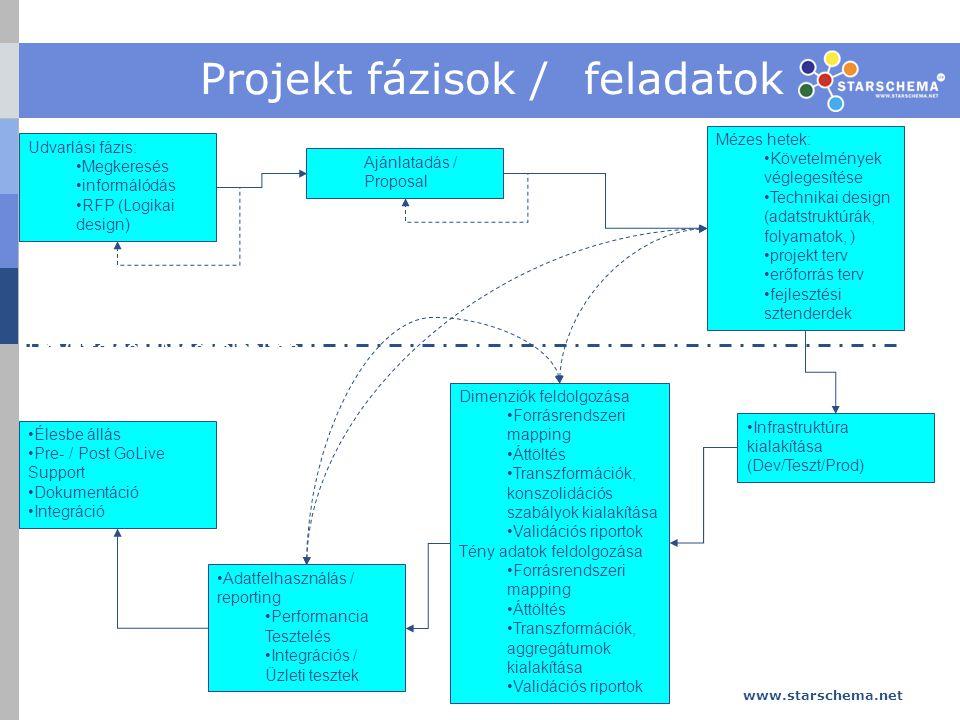 www.starschema.net 11 Projekt fázisok / feladatok Udvarlási fázis: Megkeresés informálódás RFP (Logikai design) Ajánlatadás / Proposal Mézes hetek: Követelmények véglegesítése Technikai design (adatstruktúrák, folyamatok, ) projekt terv erőforrás terv fejlesztési sztenderdek Infrastruktúra kialakítása (Dev/Teszt/Prod) Dimenziók feldolgozása Forrásrendszeri mapping Áttöltés Transzformációk, konszolidációs szabályok kialakítása Validációs riportok Tény adatok feldolgozása Forrásrendszeri mapping Áttöltés Transzformációk, aggregátumok kialakítása Validációs riportok Adatfelhasználás / reporting Performancia Tesztelés Integrációs / Üzleti tesztek Együttélés / Megvalósítás Élesbe állás Pre- / Post GoLive Support Dokumentáció Integráció