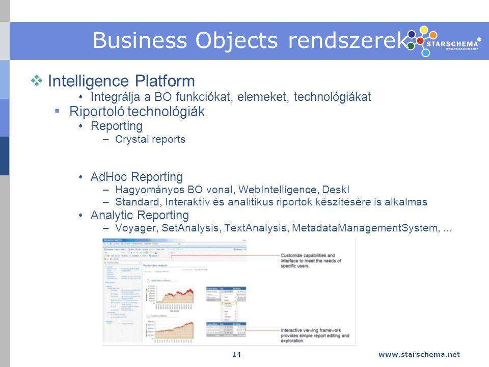 www.starschema.net 14 Business Objects rendszerek  Intelligence Platform Integrálja a BO funkciókat, elemeket, technológiákat  Riportoló technológiák Reporting –Crystal reports AdHoc Reporting –Hagyományos BO vonal, WebIntelligence, DeskI –Standard, Interaktív és analitikus riportok készítésére is alkalmas Analytic Reporting –Voyager, SetAnalysis, TextAnalysis, MetadataManagementSystem,...