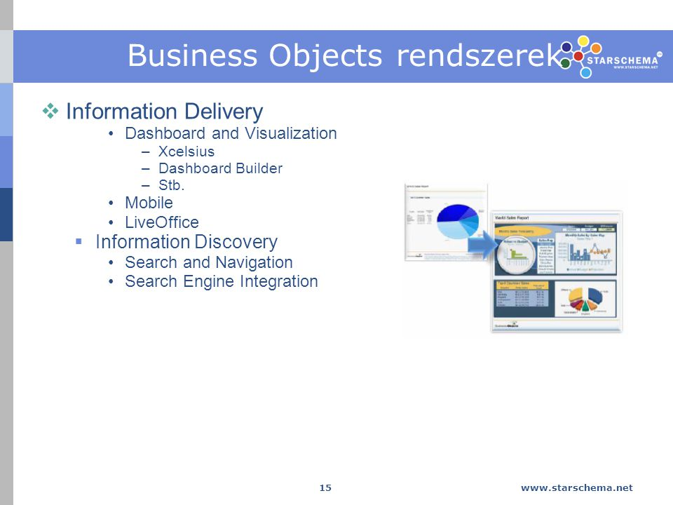 www.starschema.net 15 Business Objects rendszerek  Information Delivery Dashboard and Visualization –Xcelsius –Dashboard Builder –Stb. Mobile LiveOff