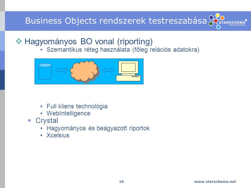 www.starschema.net 18 Business Objects rendszerek testreszabása  Hagyományos BO vonal (riporting) Szemantikus réteg használata (főleg relációs adatokra) Full kliens technológia WebIntelligence  Crystal Hagyományos és beágyazott riportok Xcelsius