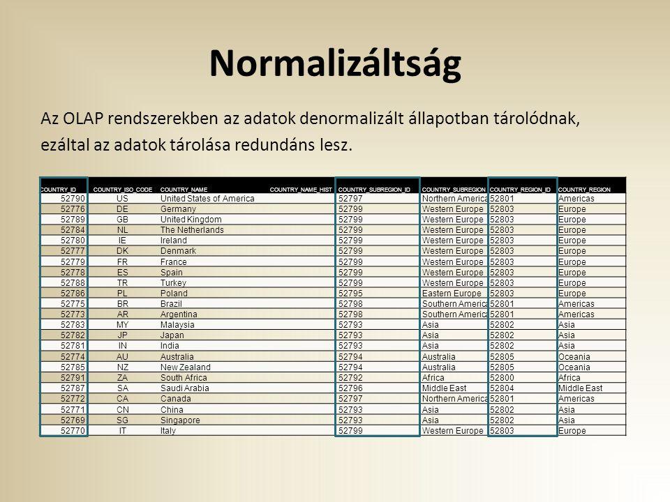 Normalizáltság Az OLAP rendszerekben az adatok denormalizált állapotban tárolódnak, ezáltal az adatok tárolása redundáns lesz. COUNTRY_IDCOUNTRY_ISO_C