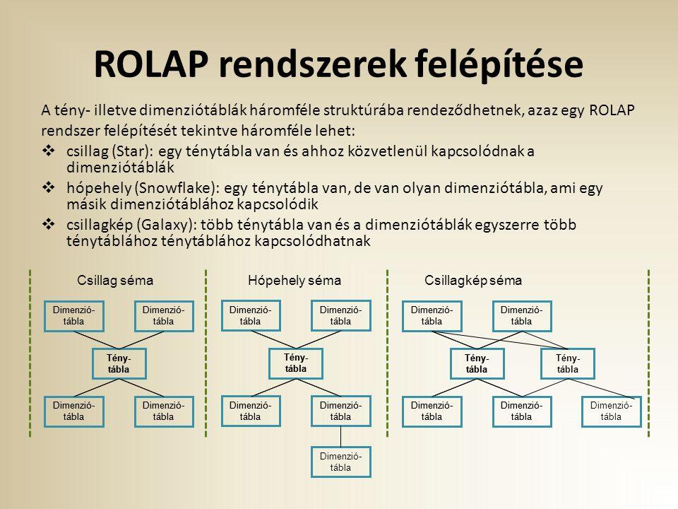 ROLAP rendszerek felépítése A tény- illetve dimenziótáblák háromféle struktúrába rendeződhetnek, azaz egy ROLAP rendszer felépítését tekintve háromféle lehet:  csillag (Star): egy ténytábla van és ahhoz közvetlenül kapcsolódnak a dimenziótáblák  hópehely (Snowflake): egy ténytábla van, de van olyan dimenziótábla, ami egy másik dimenziótáblához kapcsolódik  csillagkép (Galaxy): több ténytábla van és a dimenziótáblák egyszerre több ténytáblához ténytáblához kapcsolódhatnak Dimenzió- tábla Tény- tábla Csillag séma Dimenzió- tábla Tény- tábla Hópehely sémaCsillagkép séma Dimenzió- tábla Tény- tábla Dimenzió- tábla Tény- tábla Dimenzió- tábla Tény- tábla Dimenzió- tábla Tény- tábla Dimenzió- tábla