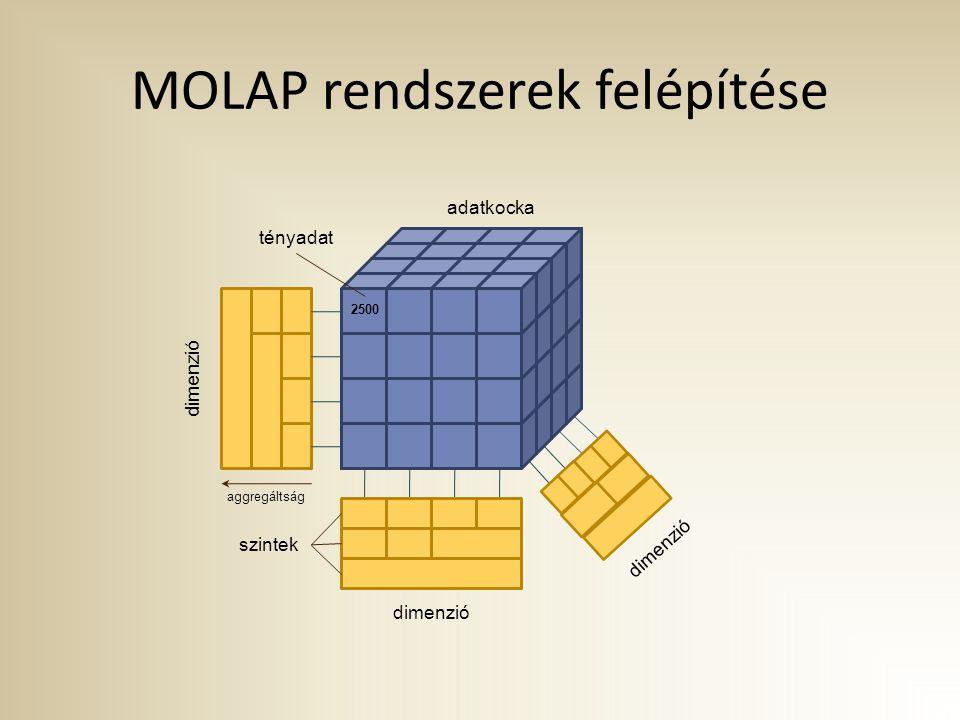 MOLAP rendszerek felépítése 2500 adatkocka dimenzió tényadat szintek aggregáltság