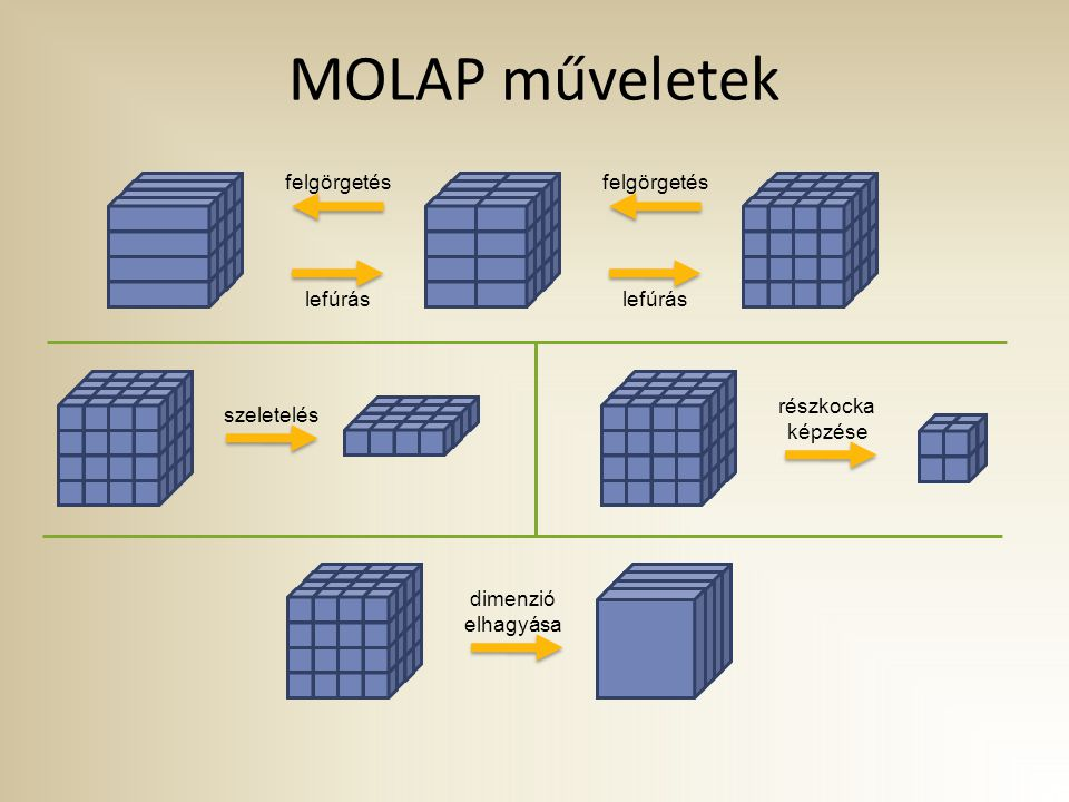 MOLAP műveletek lefúrás felgörgetés szeletelés részkocka képzése dimenzió elhagyása