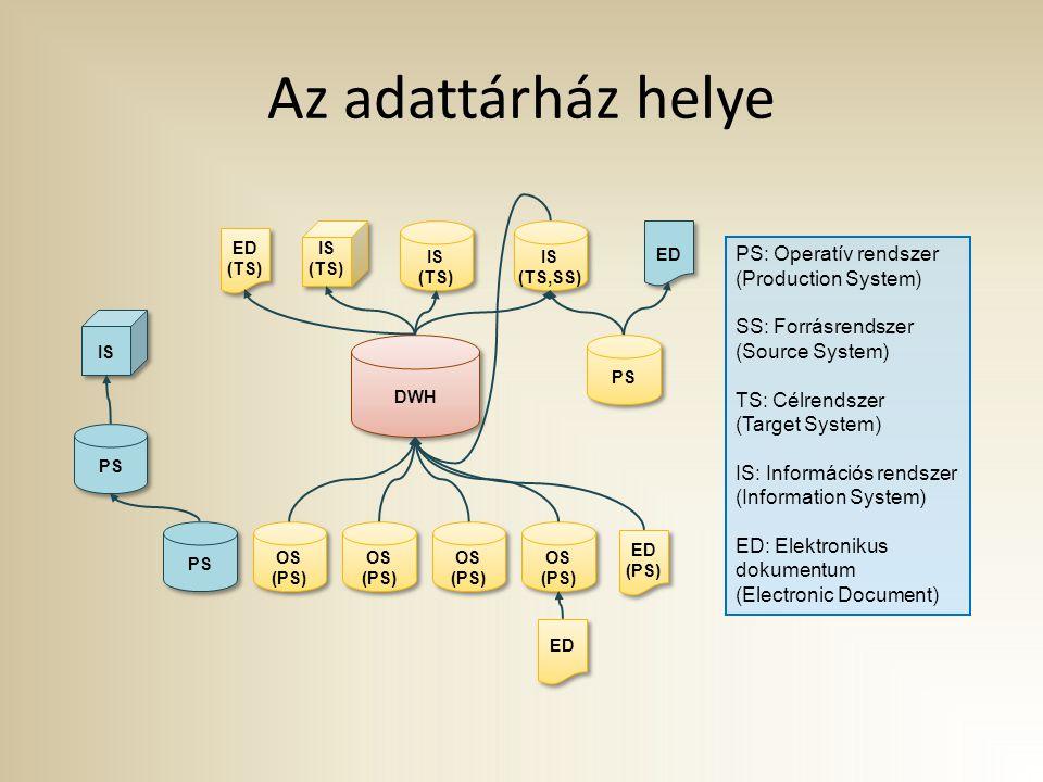 Az adattárház helye DWH OS (PS) IS (TS) ED (PS) PS ED (TS) OS (PS) OS (PS) OS (PS) IS (TS) IS (TS,SS) PS: Operatív rendszer (Production System) SS: Forrásrendszer (Source System) TS: Célrendszer (Target System) IS: Információs rendszer (Information System) ED: Elektronikus dokumentum (Electronic Document)
