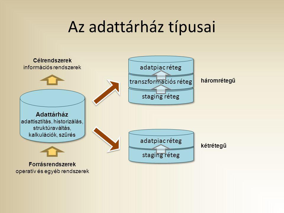 Az adattárház típusai Adattárház adattisztítás, historizálás, struktúraváltás, kalkulációk, szűrés Célrendszerek információs rendszerek Forrásrendszerek operatív és egyéb rendszerek staging réteg transzformációs réteg adatpiac réteg staging réteg adatpiac réteg háromrétegű kétrétegű