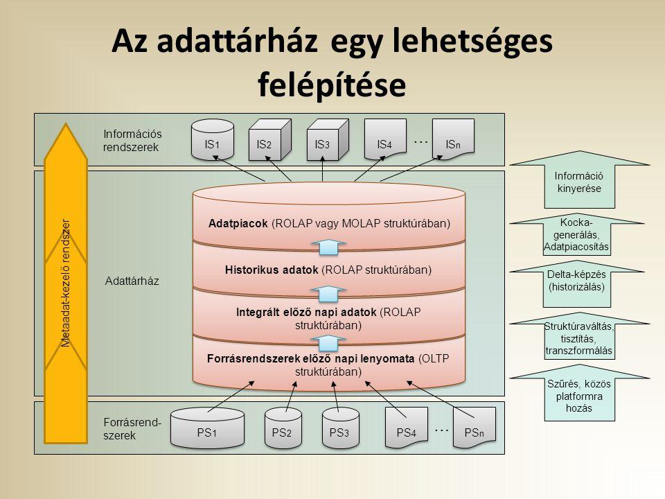 Az adattárház egy lehetséges felépítése Forrásrend- szerek Információs rendszerek Adattárház Metaadat-kezelő rendszer … PS 1 PS 2 PS 3 PS 4 PS n IS 1 IS 2 IS 3 IS 4 IS n … Forrásrendszerek előző napi lenyomata (OLTP struktúrában) Integrált előző napi adatok (ROLAP struktúrában) Historikus adatok (ROLAP struktúrában) Szűrés, közös platformra hozás Struktúraváltás, tisztítás, transzformálás Delta-képzés (historizálás) Információ kinyerése Adatpiacok (ROLAP vagy MOLAP struktúrában) Kocka- generálás, Adatpiacosítás