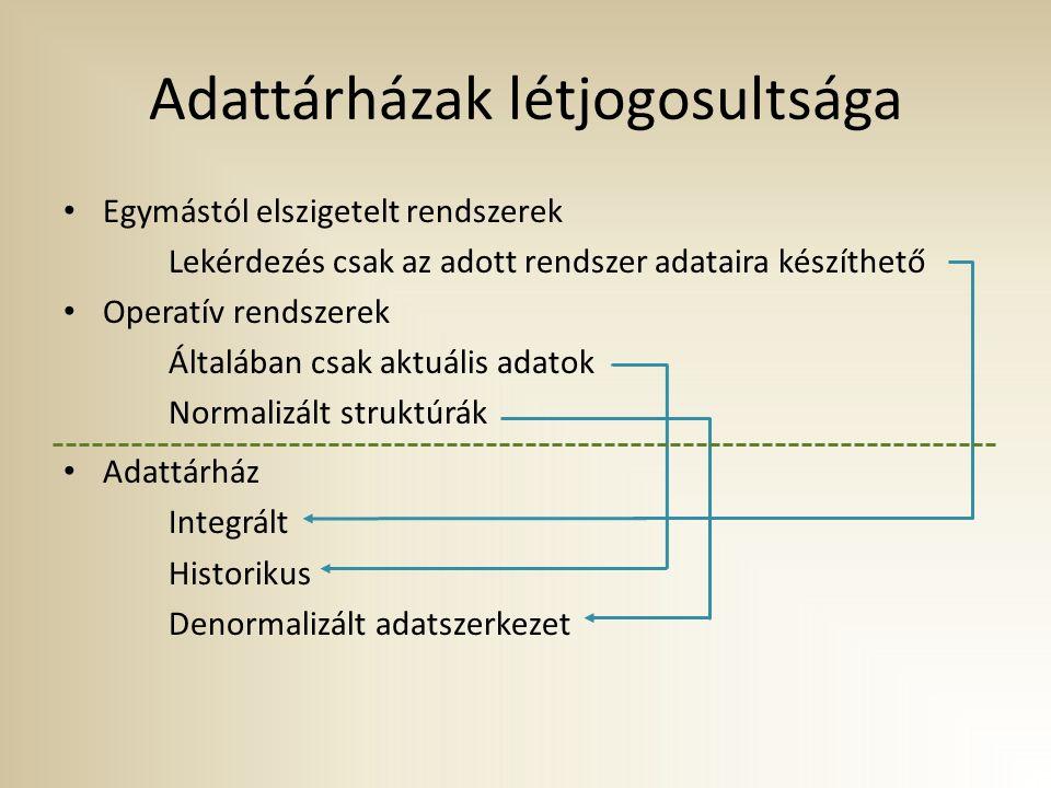 ROLAP műveletek Csoportosítások (csoportfüggvények alkalmazásával): select t.CALENDAR_YEAR, t.CALENDAR_QUARTER_DESC, t.CALENDAR_MONTH_NAME, sum(c.UNIT_COST) from costs c, times t where c.TIME_ID = t.TIME_ID group by t.CALENDAR_YEAR, t.CALENDAR_QUARTER_DESC, t.CALENDAR_MONTH_NAME order by 1,2,3; CALENDAR_YEAR_NAMEQUARTER_OF_YEARMONTH_OF_YEARSUM(C.UNIT_COST) 199811267075,27 199812223557,36 199813168231,81 199824139356,61 199825151632,71 ………… 200138375737,07 200139298819,95 2001410305243,79 2001411290580,86 2001412450160,26