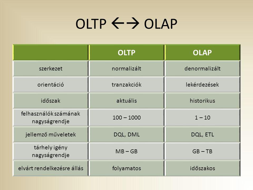 OLTP  OLAP OLTPOLAP szerkezetnormalizáltdenormalizált orientációtranzakcióklekérdezések időszakaktuálishistorikus felhasználók számának nagyságrendje 100 – 10001 – 10 jellemző műveletekDQL, DMLDQL, ETL tárhely igény nagyságrendje MB – GBGB – TB elvárt rendelkezésre állásfolyamatosidőszakos