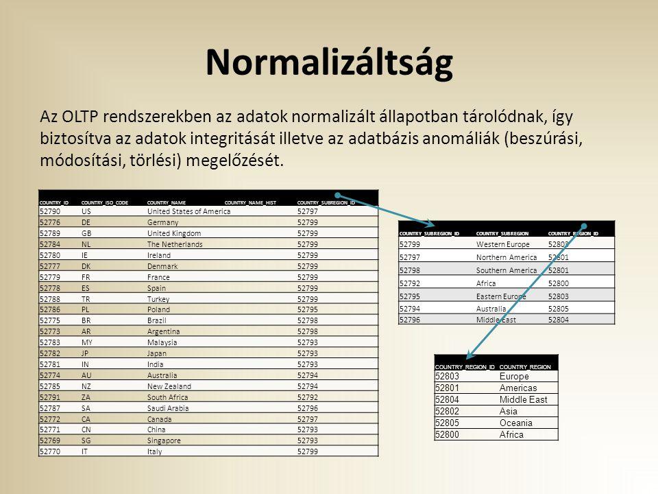 Normalizáltság Az OLTP rendszerekben az adatok normalizált állapotban tárolódnak, így biztosítva az adatok integritását illetve az adatbázis anomáliák (beszúrási, módosítási, törlési) megelőzését.