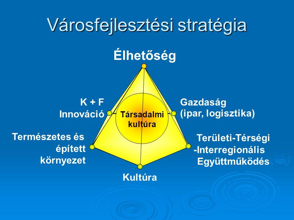 Városfejlesztési stratégia Gazdaság (ipar, logisztika) Területi-Térségi -Interregionális Együttműködés Természetes és épített környezet K + F Innovác