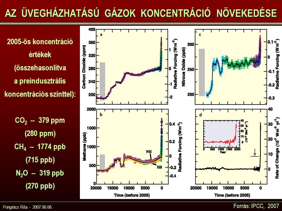 Pongrácz Rita - 2007.06.06. AZ ÜVEGHÁZHATÁSÚ GÁZOK KONCENTRÁCIÓ NÖVEKEDÉSE Forrás: IPCC, 2007 2005-ös koncentráció értékek (összehasonlítva a preindus