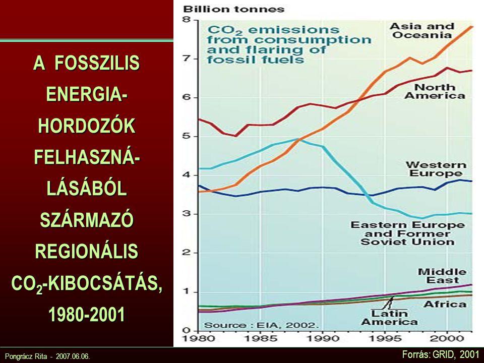 Pongrácz Rita - 2007.06.06. A FOSSZILIS ENERGIA- HORDOZÓK FELHASZNÁ- LÁSÁBÓL SZÁRMAZÓ REGIONÁLIS CO 2 -KIBOCSÁTÁS, 1980-2001 Forrás: GRID, 2001