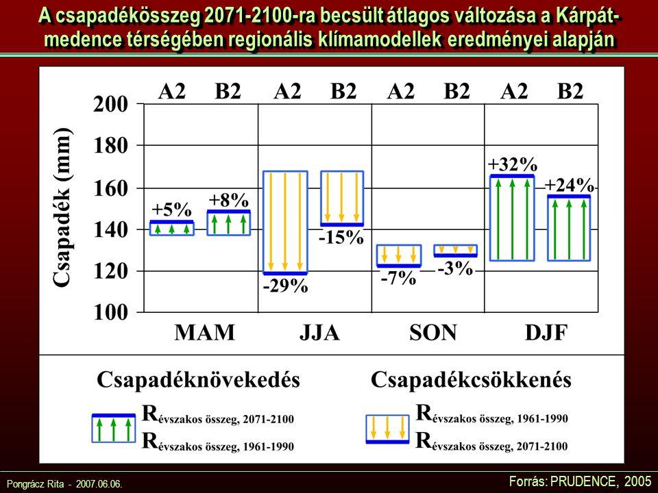 Pongrácz Rita - 2007.06.06. Forrás: PRUDENCE, 2005 A csapadékösszeg 2071-2100-ra becsült átlagos változása a Kárpát- medence térségében regionális klí