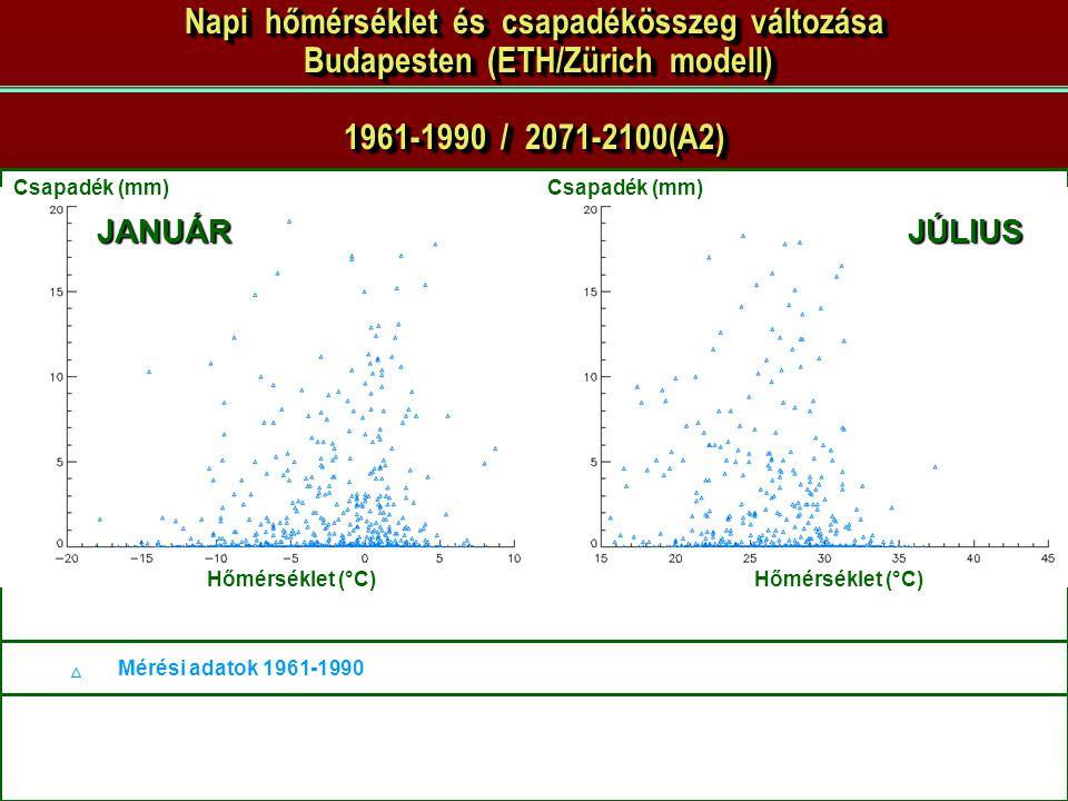 Pongrácz Rita - 2007.06.06. JANUÁRJÚLIUS Csapadék (mm) Hőmérséklet (°C) Mérési adatok 1961-1990 Csapadék (mm) Napi hőmérséklet és csapadékösszeg válto