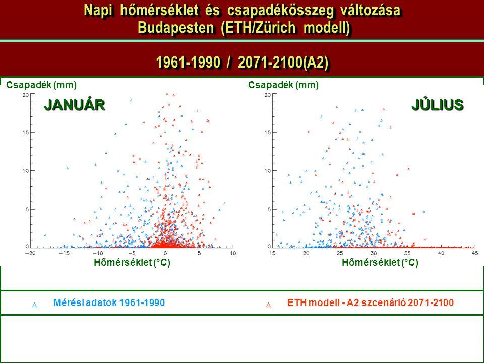 Pongrácz Rita - 2007.06.06. JANUÁRJÚLIUS Csapadék (mm) Hőmérséklet (°C) ETH modell - A2 szcenárió 2071-2100Mérési adatok 1961-1990 Csapadék (mm) Napi