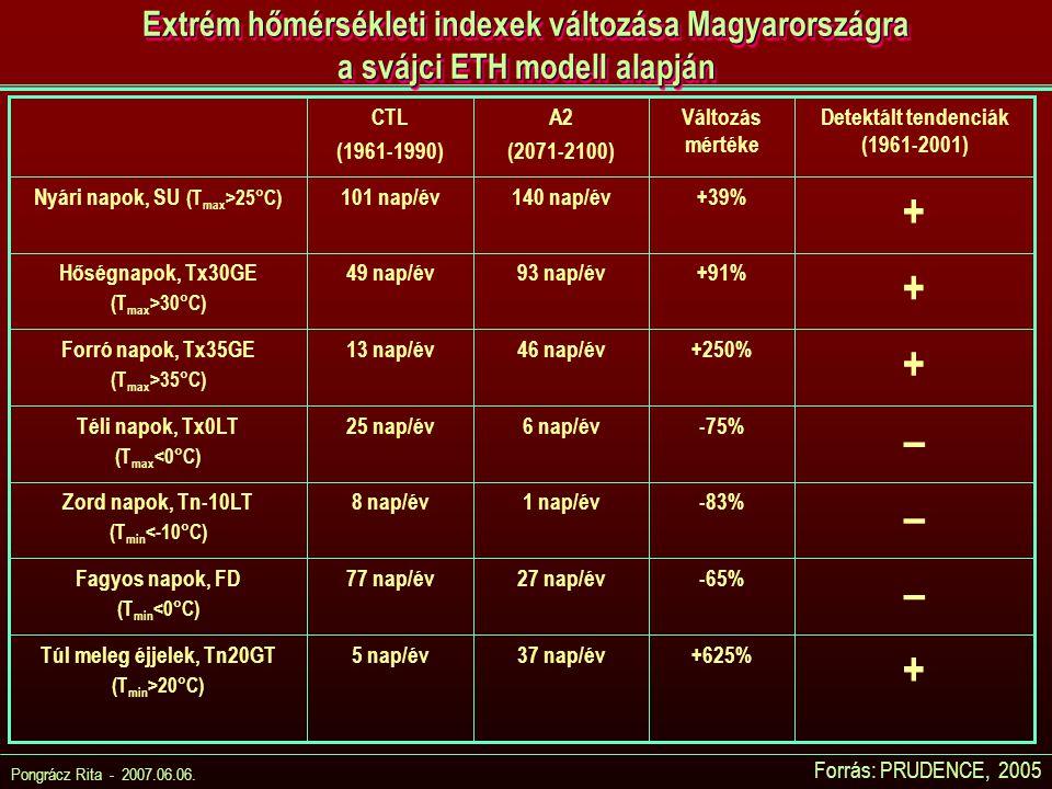 Pongrácz Rita - 2007.06.06. Extrém hőmérsékleti indexek változása Magyarországra a svájci ETH modell alapján Forrás: PRUDENCE, 2005 + +625%37 nap/év5