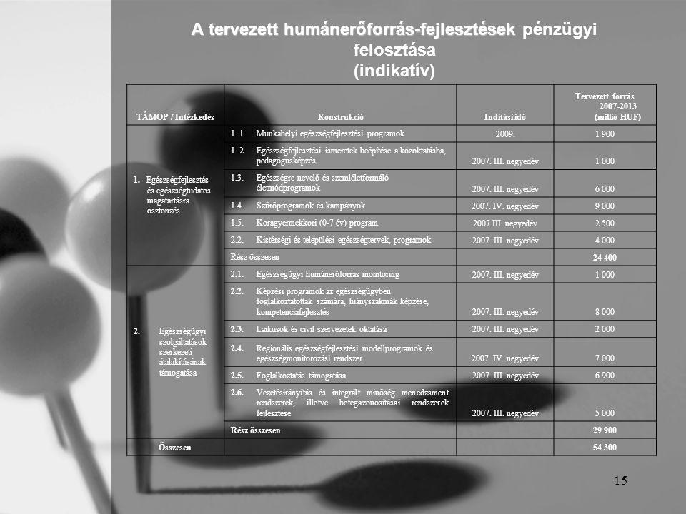 15 A tervezett humánerőforrás-fejlesztések A tervezett humánerőforrás-fejlesztések pénzügyi felosztása (indikatív) TÁMOP / IntézkedésKonstrukcióIndítási idő Tervezett forrás 2007-2013 (millió HUF) 1.