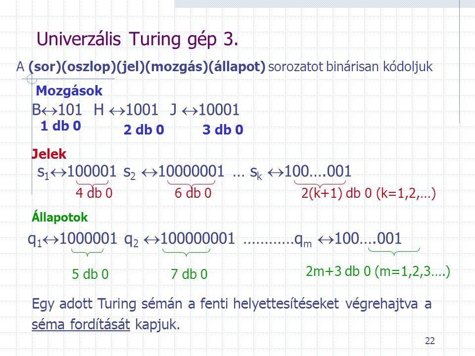 22 Univerzális Turing gép 3. A (sor)(oszlop)(jel)(mozgás)(állapot) sorozatot binárisan kódoljuk B  101 H  1001 J  10001 4 db 06 db 02(k+1) db 0 (k=