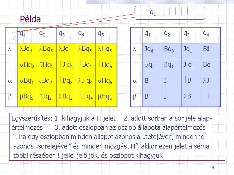 4 Példa q1q1 q2q2 q3q3 q4q4 q5q5 Jq 4 Bq 3 Jq 1 Bq 5 Hq 5 Hq2Hq2 Hq1Hq1  J q 1 Bq1Bq1 Hq5Hq5 Bq1Bq1 Jq2Jq2 Bq3Bq3 J q 4 Hq5Hq5 Bq