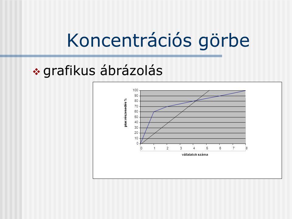 Koncentrációs görbe  grafikus ábrázolás 0 10 20 30 40 50 60 70 80 90 100 012345678 vállalatok száma piac részesedés %