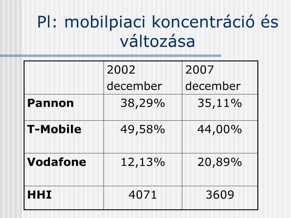 Pl: mobilpiaci koncentráció és változása 2002 december 2007 december Pannon38,29%35,11% T-Mobile49,58%44,00% Vodafone12,13%20,89% HHI40713609