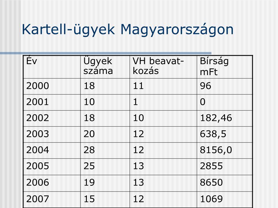 Kartell-ügyek Magyarországon ÉvÜgyek száma VH beavat- kozás Bírság mFt 2000181196 20011010 20021810182,46 20032012638,5 200428128156,0 200525132855 20