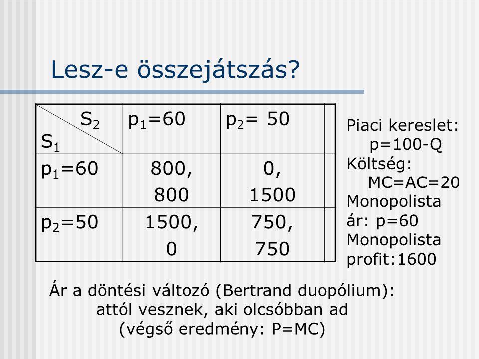 Lesz-e összejátszás? S 2 S 1 p 1 =60p 2 = 50 p 1 =60800, 800 0, 1500 p 2 =501500, 0 750, 750 Piaci kereslet: p=100-Q Költség: MC=AC=20 Monopolista ár: